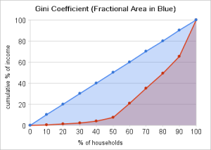 Example 2 - Graph of a more unequal income distribution