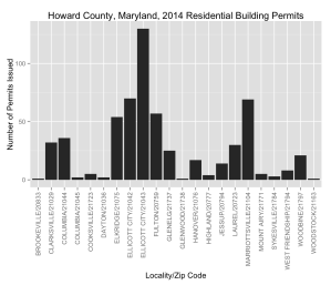 bar chart showing Howard County residential building permits per zip code